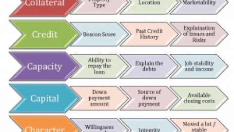5 Cs of Credit: Collateral, Credit, Capacity, Capital, Character